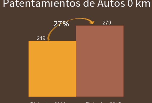 El patentamiento automotor creció un 27% en Resistencia