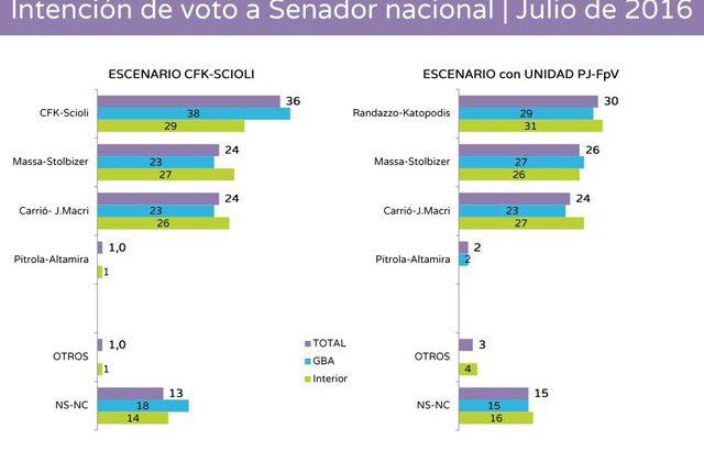 La fórmula Cristina-Scioli encabeza la intención de votos de cara a las elecciones de 2017