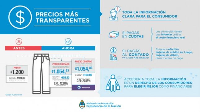 Precios transparentes, el plan del Gobierno para beneficiar al consumidor