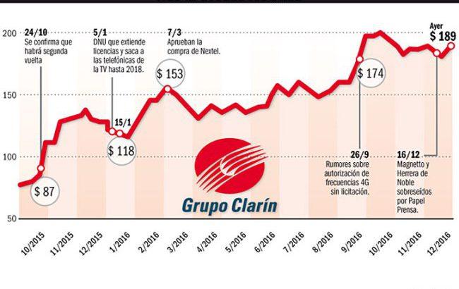 Pura casualidad: las acciones del Grupo Clarín subieron más de 100% durante el 2016