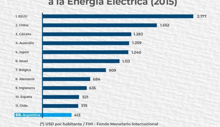"""Tarifazos: Capitanich afirmó que """"el costo de la energía es una decisión política"""""""