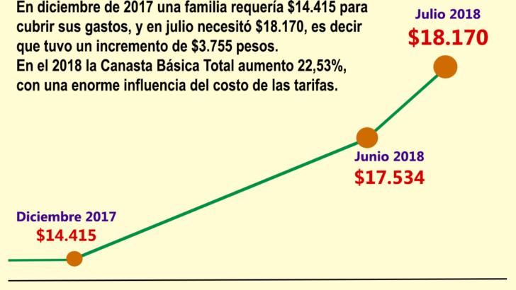 Revelan que, en julio, una familia de cuatro miembros necesitó en julio $18.170 para sus gastos