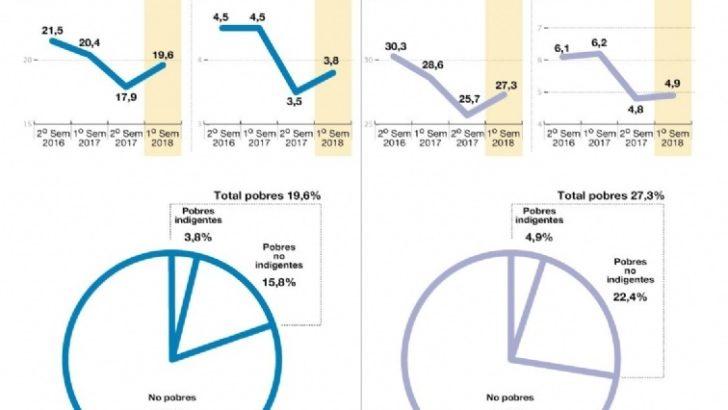 Hasta junio, la pobreza alcanzaba ya a un 27,3% de los argentinos