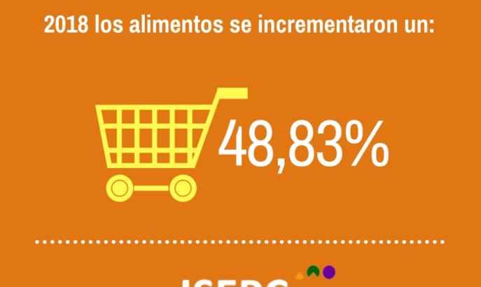 De septiembre a octubre, los alimentos básicos aumentaron $539