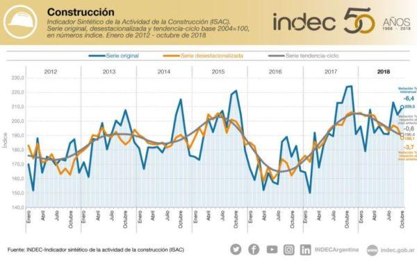 La recesión impacta en la industria y la construcción, que cayeron 6,8 % y 3,7 % en octubre 1