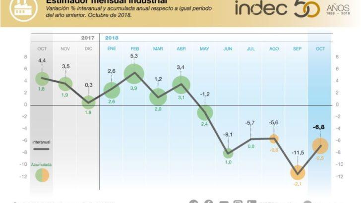 La recesión impacta en la industria y la construcción, que cayeron 6,8 % y 3,7 % en octubre