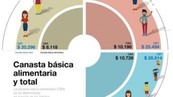 La canasta básica alimentaria llegó a los $ 10.197,53 en el 2018