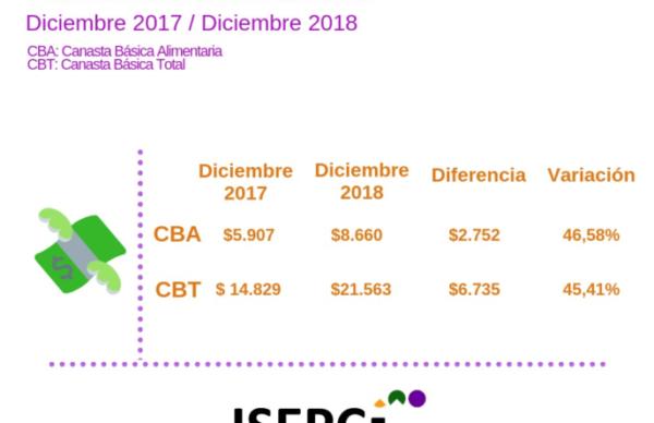 Según el Isepci, en el 2018 los productos y servicios aumentaron un 45,41%