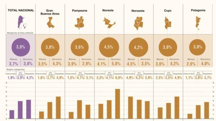 Indec: la inflación del NEA fue del 4,5% en febrero