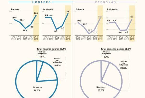 La pobreza subió al 32%, en el país, y a más del 40% en el NEA