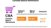 Isepci advierte que productos y servicios suben mes a mes y la situación es insostenible