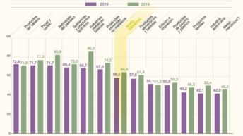 La utilización de la capacidad instalada bajó a 58,5% en febrero