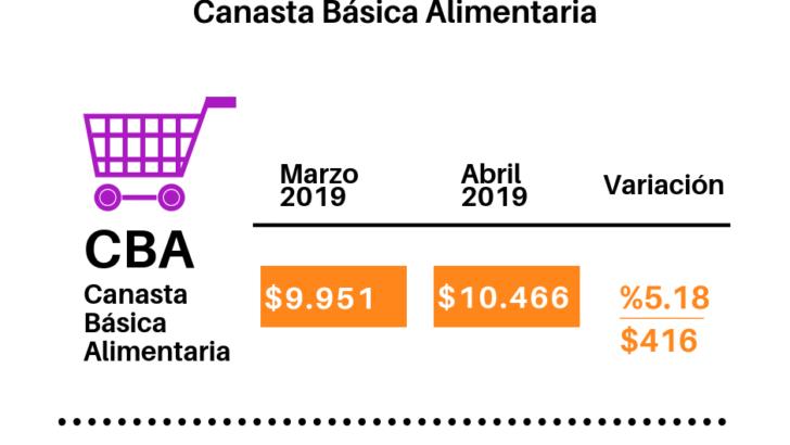 El índice barrial de precios del Isepci marcó una suba de 5,18% en abril