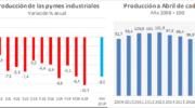 La producción de las pymes industriales retrocedió 10,3% en abril