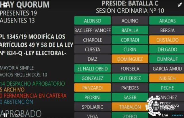 Sin colectoras, Peppo podría vetar la modificación a la Ley Electoral