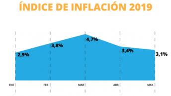 Según el Indec, la inflación fue de 3,1 por ciento en mayo