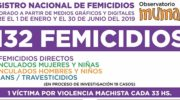 Según el registro nacional de Mumalá, ocurrieron 132 femicidios en el primer semestre del año