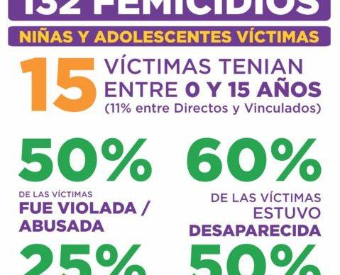Según el registro nacional de Mumalá, ocurrieron 132 femicidios en el primer semestre del año 1