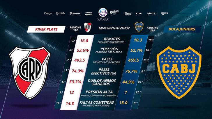 Superclásico de Superliga: Salvio quiere cortar la racha y Quintero llegar a las semifinales