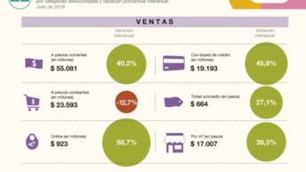 Indec: volvieron a caer las ventas en supermercados y shoppings