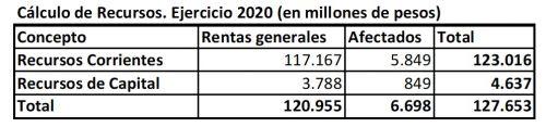 El presupuesto provincial 2020 supera los 127 mil millones de pesos 1