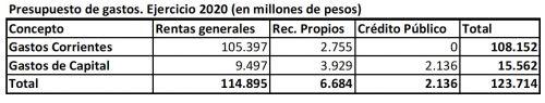 El presupuesto provincial 2020 supera los 127 mil millones de pesos 2