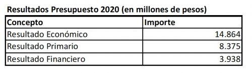 El presupuesto provincial 2020 supera los 127 mil millones de pesos 3