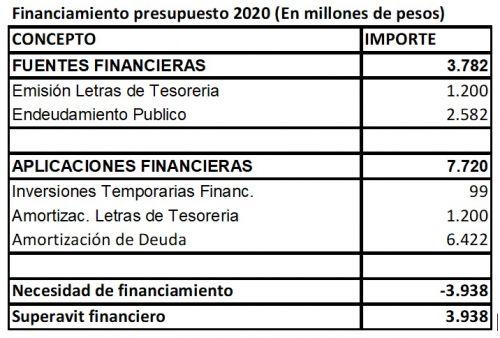 El presupuesto provincial 2020 supera los 127 mil millones de pesos 4