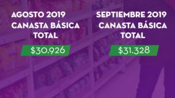 Índice barrial de precios: en septiembre, una familia de 4 miembros necesitó $31.328 para no caer en la pobreza