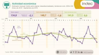 La economía cayó 2,1% interanual en septiembre