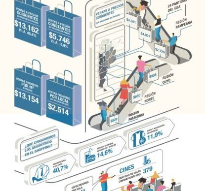Las ventas en shoppings cayeron 3,9% interanual