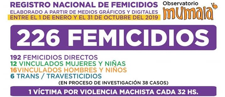 Según el Observatorio Mumalá, Chaco es la provincia con más femicidios en lo que va de 2019