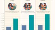 Indec: la Canasta Básica subió un 6,3% y la desocupación al 9,7%