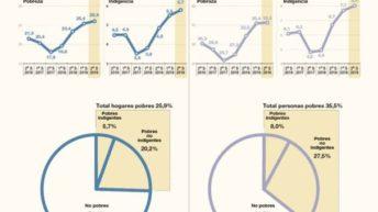El Indec reveló que la pobreza trepó hasta el 35,5% al cierre del gobierno de Macri