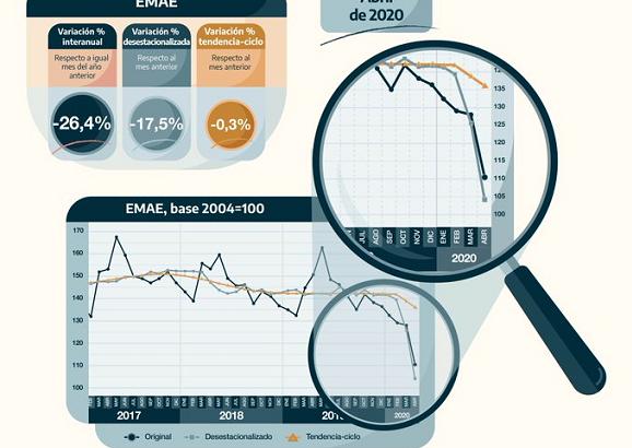 El Indec informó que la actividad económica cayó 26,4% en abril