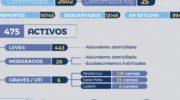 Covid 19 en Chaco: con 25 nuevos casos, son 2.602 los infectados