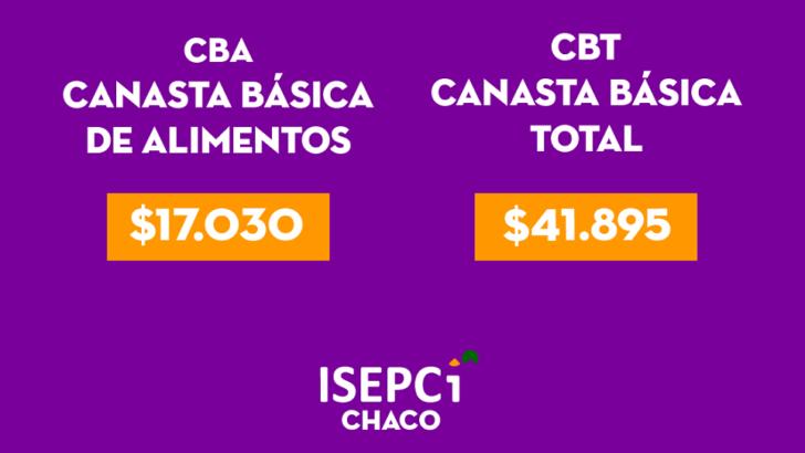 El Isepci afirma que para no estar bajo la línea de la pobreza una familia necesitó en junio $41.895