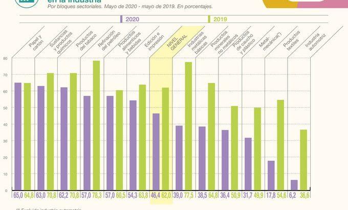 La utilización de la capacidad instalada de la industria creció 4 puntos respecto de abril