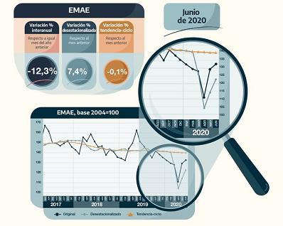 La actividad económica bajó 12,3% interanual en junio, pero subió 7,4% respecto a mayo