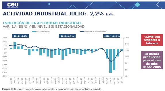 Actividad industrial: la UIA advirtió una baja del 2,2% interanual en julio y un crecimiento del 8,4% mensual