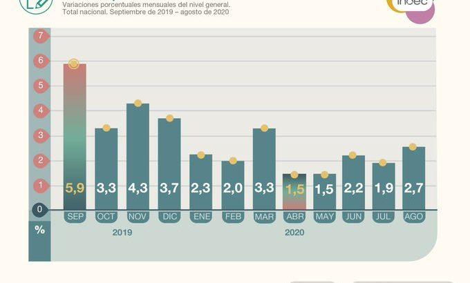 Indec: el Costo de Vida aumentó 2,7 % durante agosto, impulsado por los alimentos
