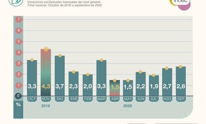 El Indec informó que el IPC subió 2,8% en septiembre, mientras que en el NEA la suba fue del 3,4%