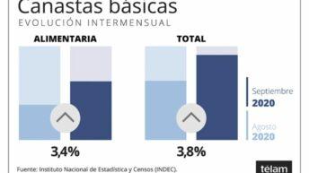 La Canasta Básica Total aumentó 3,8 % y la Alimentaria 3,4% en septiembre