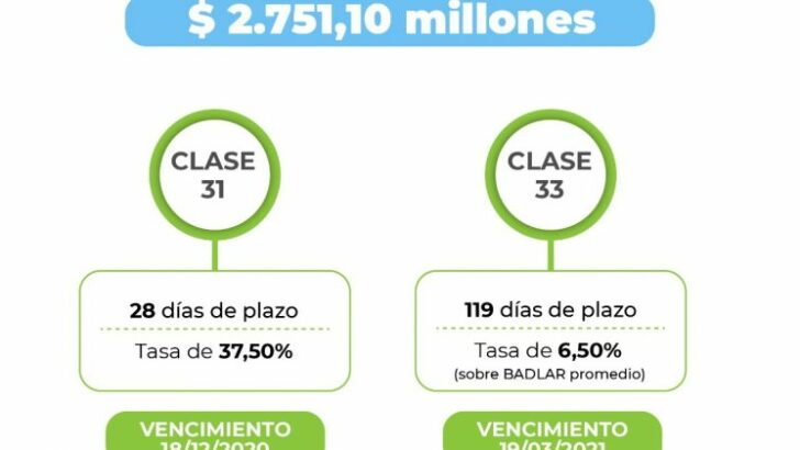 Chaco: récord en colocación de letras con más de $2.750 millones adjudicados