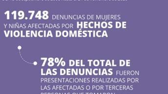 El 97% de las víctimas de violencia doméstica sufre maltrato psicológico