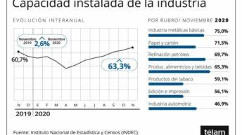 El uso de la capacidad instalada alcanzó 2,6 puntos más que un año atrás