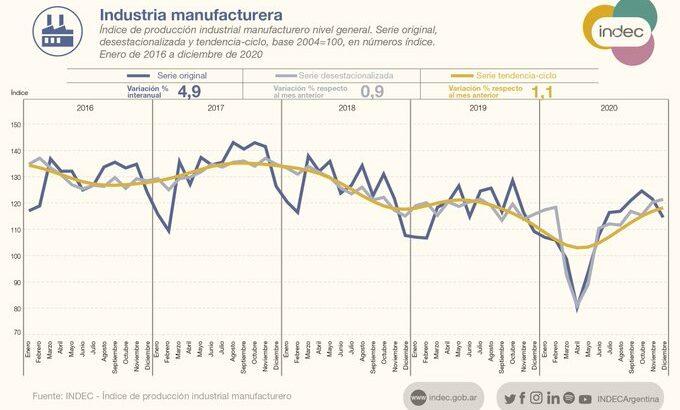 El Indec informó que la industria subió 4,9% en diciembre y la construcción tuvo un alza del 27,4%
