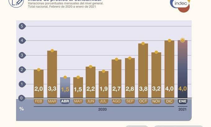 Inflación: el Indec informó que el Índice de Precios al Consumidor aumentó 4% durante enero