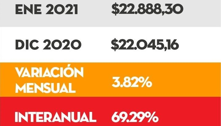 Según Isepci, en enero una familia necesitó $55.389 para cubrir sus gastos básicos