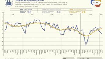 El Indec informó que la actividad industrial subió 1,6% en febrero y la construcción 22,7% interanual
